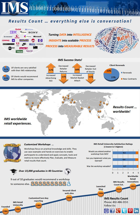 IMS Infographic web_590